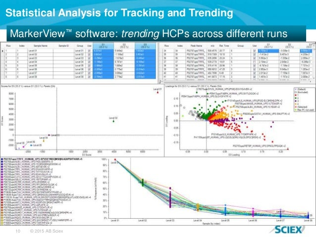 10 © 2015 AB Sciex Statistical Analysis for Tracking and Trending MarkerView™ software: trending HCPs across different runs