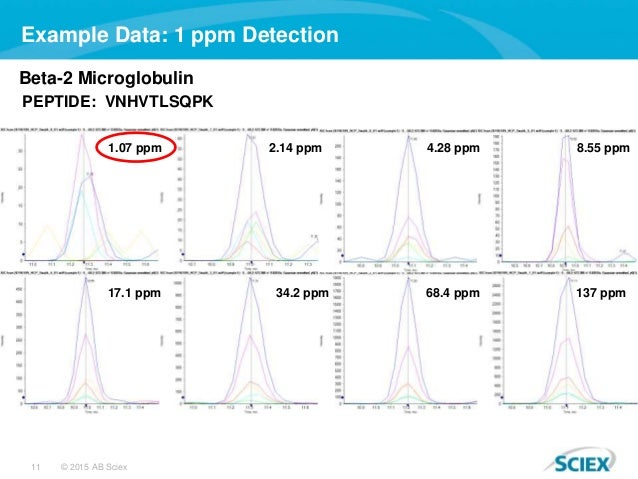 11 © 2015 AB Sciex 8.55 ppm4.28 ppm2.14 ppm1.07 ppm Beta-2 Microglobulin PEPTIDE: VNHVTLSQPK 137 ppm68.4 ppm34.2 ppm17.1 p...