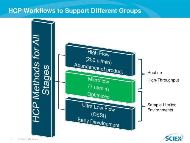 14 © 2015 AB Sciex HCP Workflows to Support Different Groups Sample-Limited Environments Routine High-Throughput
