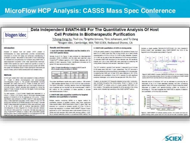 15 © 2015 AB Sciex MicroFlow HCP Analysis: CASSS Mass Spec Conference