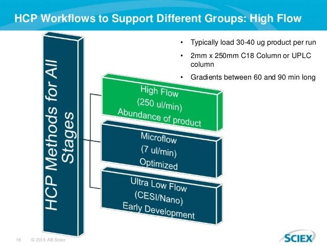 16 © 2015 AB Sciex HCP Workflows to Support Different Groups: High Flow • Typically load 30-40 ug product per run • 2mm x ...