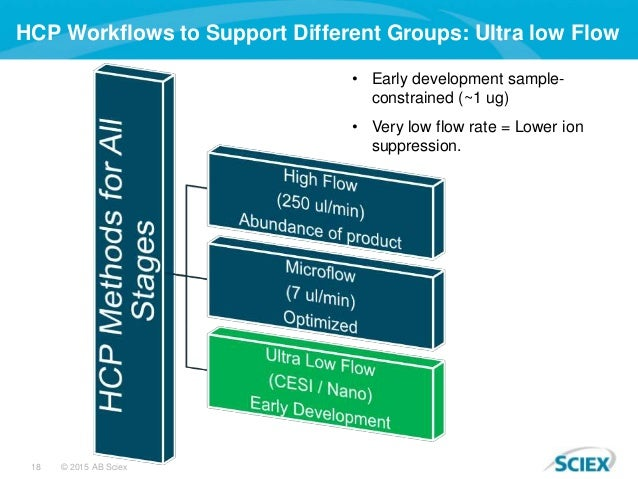 18 © 2015 AB Sciex HCP Workflows to Support Different Groups: Ultra low Flow • Early development sample- constrained (~1 u...