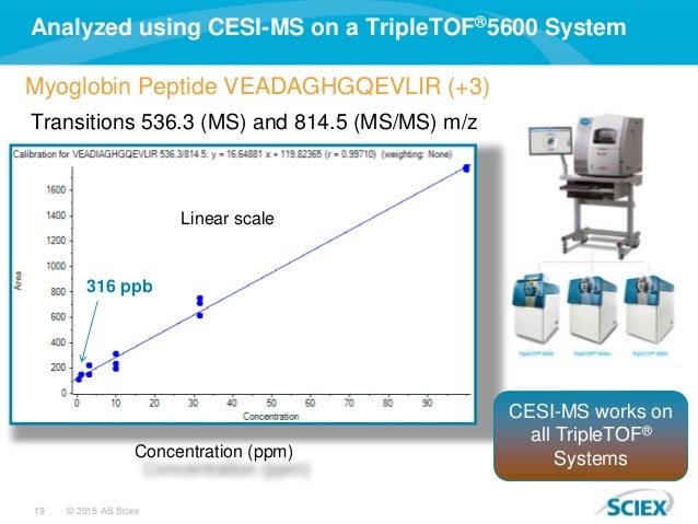 19 © 2015 AB Sciex Analyzed using CESI-MS on a TripleTOF®5600 System Transitions 536.3 (MS) and 814.5 (MS/MS) m/z Concentr...