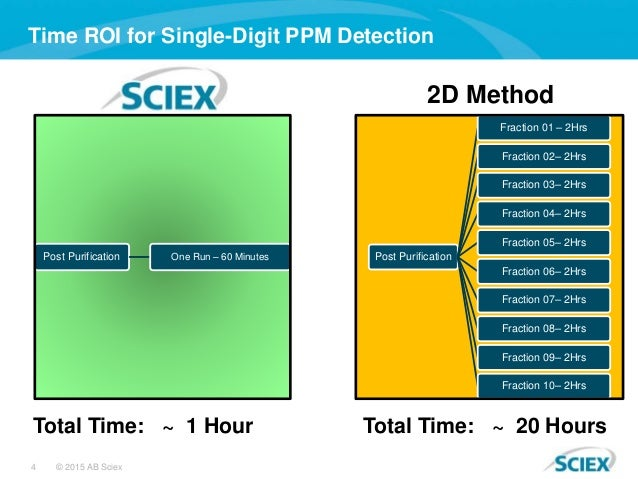 4 © 2015 AB Sciex Time ROI for Single-Digit PPM Detection Post Purification Fraction 01 – 2Hrs Fraction 02– 2Hrs Fraction ...