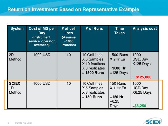 5 © 2015 AB Sciex Return on Investment Based on Representative Example System Cost of MS per Day (Instrument, service, ope...