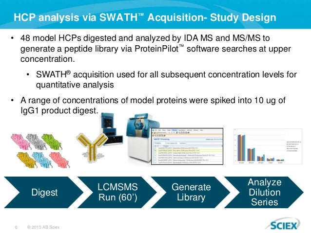 6 © 2015 AB Sciex HCP analysis via SWATH™ Acquisition- Study Design • 48 model HCPs digested and analyzed by IDA MS and MS...