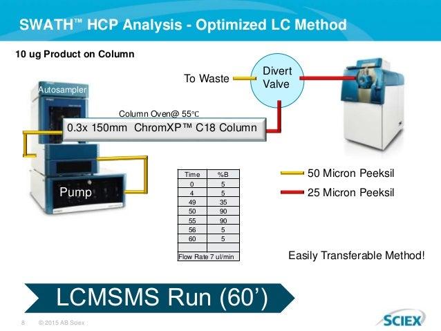8 © 2015 AB Sciex SWATH™ HCP Analysis - Optimized LC Method LCMSMS Run (60') Divert Valve 50 Micron Peeksil 25 Micron Peek...