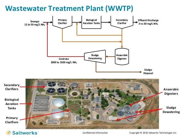 LEACHATE TREATMENT PLANT PDF DOWNLOAD