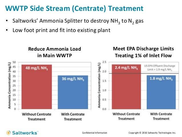 Ammonia Wastewater Treatment Wastewater Treatment Plant