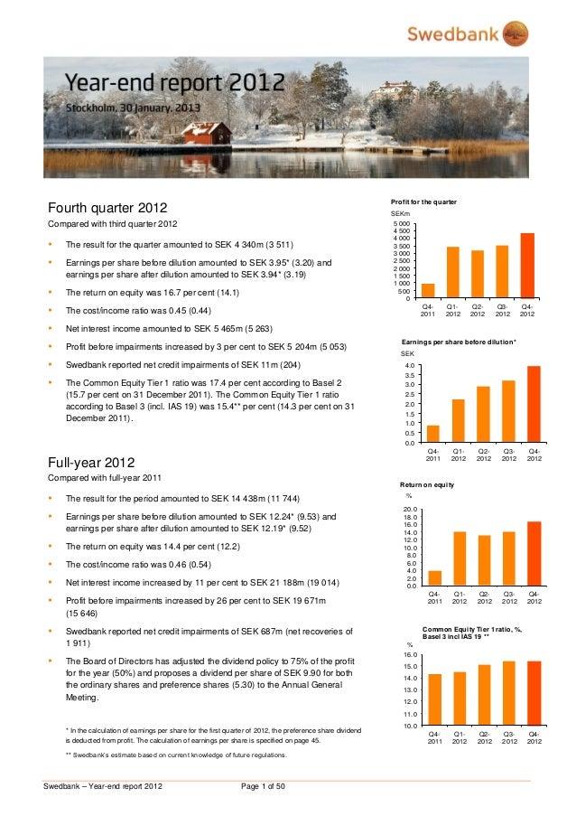 Profit for the quarter Fourth quarter 2012                                                                                ...