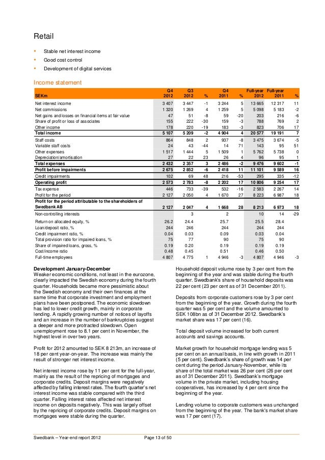 Swedbank Year-End Report 2012