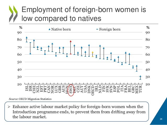 Of Foreign Born Women
