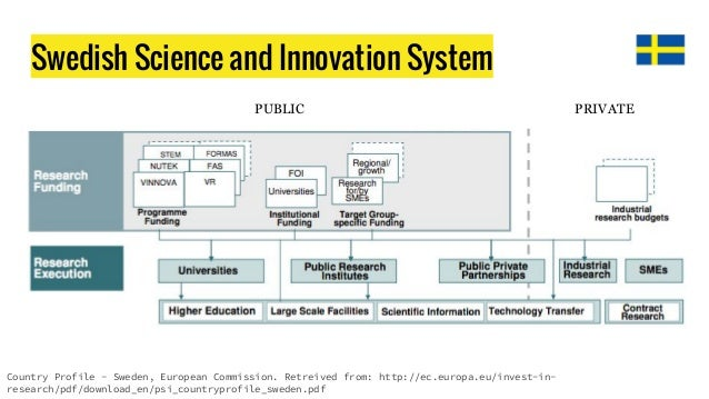 """Résultat de recherche d'images pour """"swedish innovation ecosystem"""""""