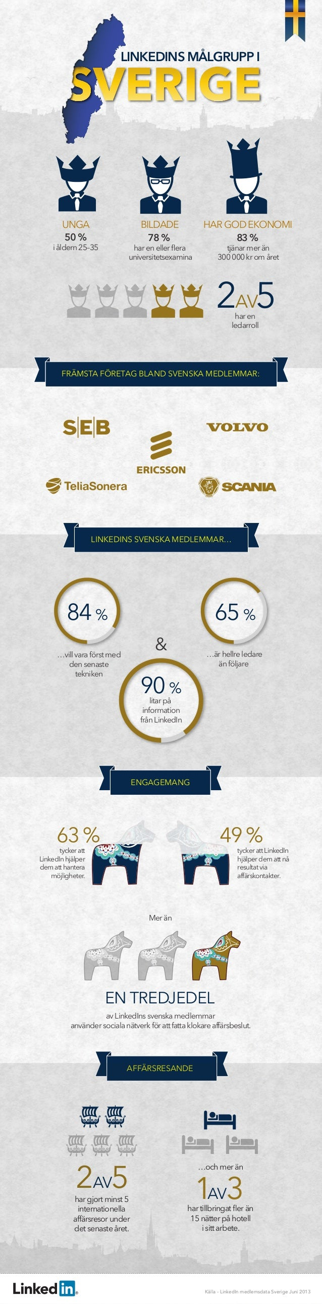 LINKEDINS MÅLGRUPP I  UNGA 50 %  BILDADE 78 %  i åldern 25–35  har en eller flera universitetsexamina  HAR GOD EKONOMI 83 %...
