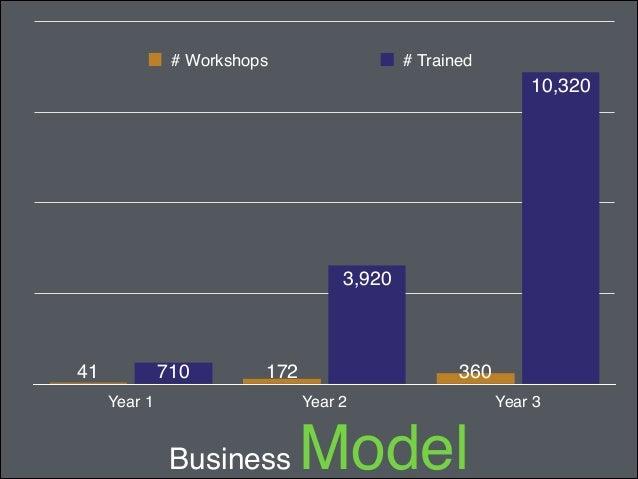 Business  Model  Revenue  EBIT  $4,128,000  $1,568,000  $1,872,600  $497,000  $284,000 -$116,200  Year 1  Year 2  Year 3