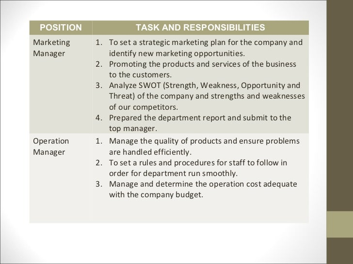 Business plan for new position