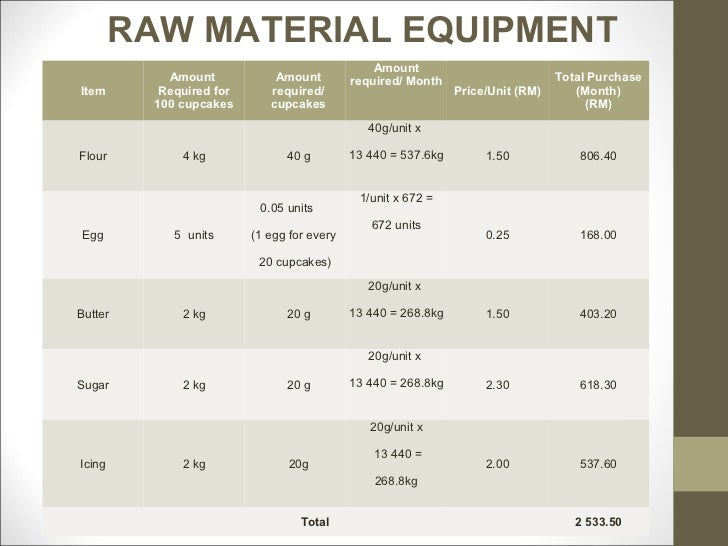raw material business plan