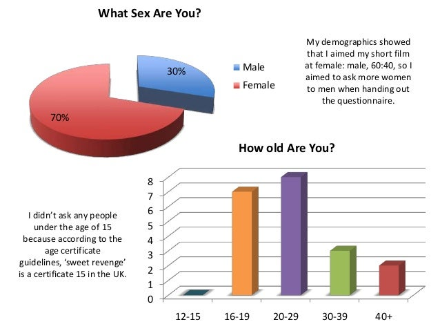 What Sex Are You?                                                                My demographics showed                   ...