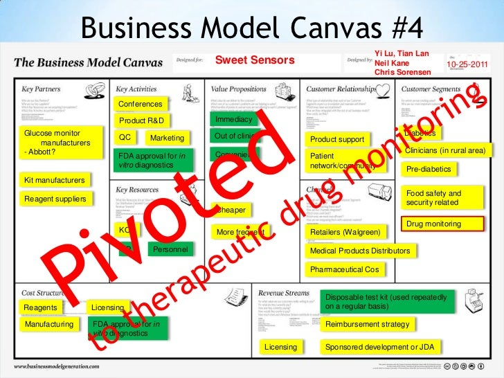 Business Model Canvas #4                                                                                                Yi...