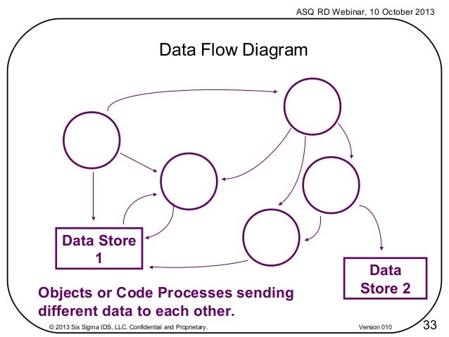 version 010 32 33 asq rd webinar 10 october 2013 data flow diagram - Software Engineering Data Flow Diagram