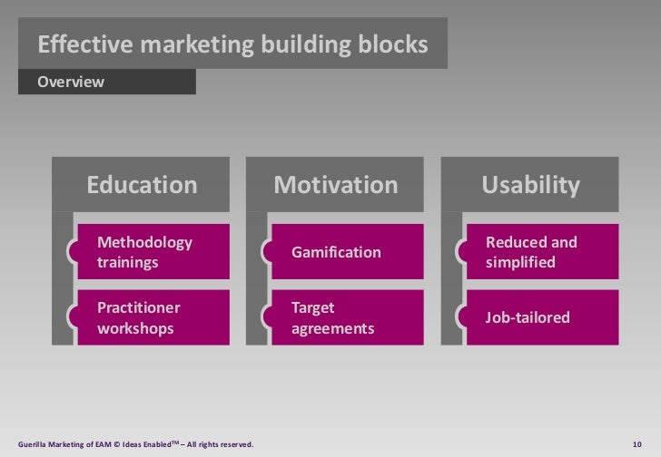 Building Blocks Of Gamification