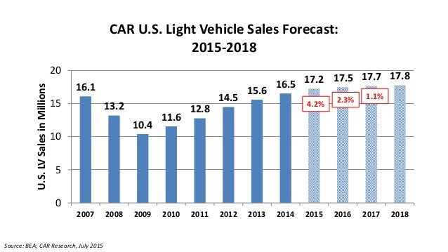automotive sales forecast Auto sales in brazil are likelyto beat prior forecasts and accelerate next year,  nationalautomakers association anfavea said on wednesday,.