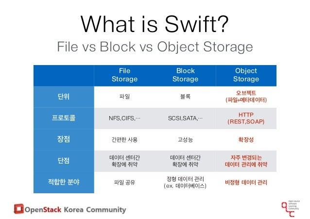 Openstack Swift Overview