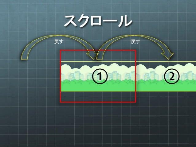 コードにするとこんな感じ 画像のロード 画像幅分だけ 左へ移動 画像幅分だけ 左へ瞬間移動 これらの動作を   永遠に繰り返す 2枚以上の画像を並べ   それぞれにこのアクションを適用する