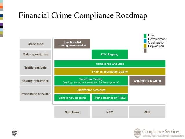 Swift Compliance Services Roadmap Julien Laurent