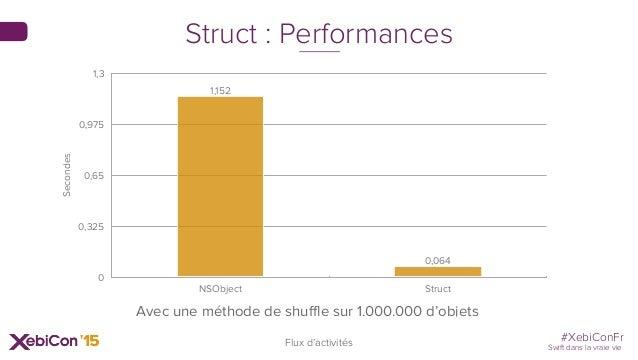 #XebiConFr Swift dans la vraie vie Struct : Performances Flux d'activités Avec une méthode de shuffle sur 1.000.000 d'obje...