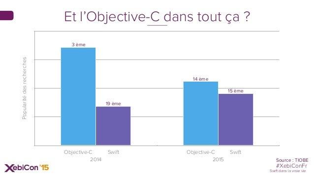 #XebiConFr Swift dans la vraie vie Popularitédesrecherches 2014 2015 Objective-C Swift Objective-C Swift Source : TIOBE 3 ...