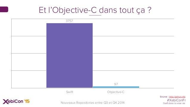 #XebiConFr Swift dans la vraie vieNouveaux Repositories entre Q3 et Q4 2014 Swift Objective-C 97 3757 Source : http://gith...