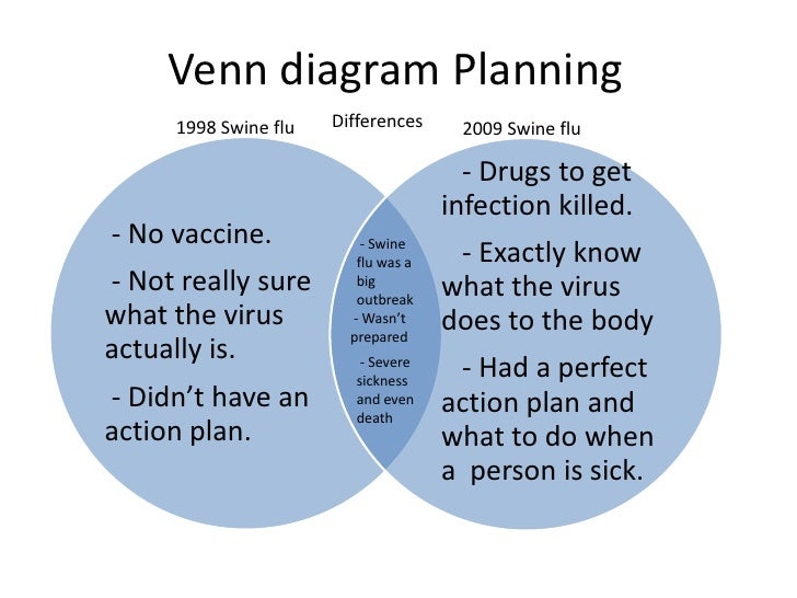 Differences between athens and sparta venn diagram edgrafik differences between athens and sparta venn diagram swine influenza min hochart ccuart Choice Image