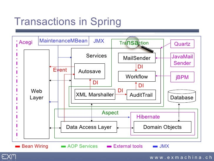 Swiss army knife spring transactions in spring 19 web layer services workflow ccuart Gallery