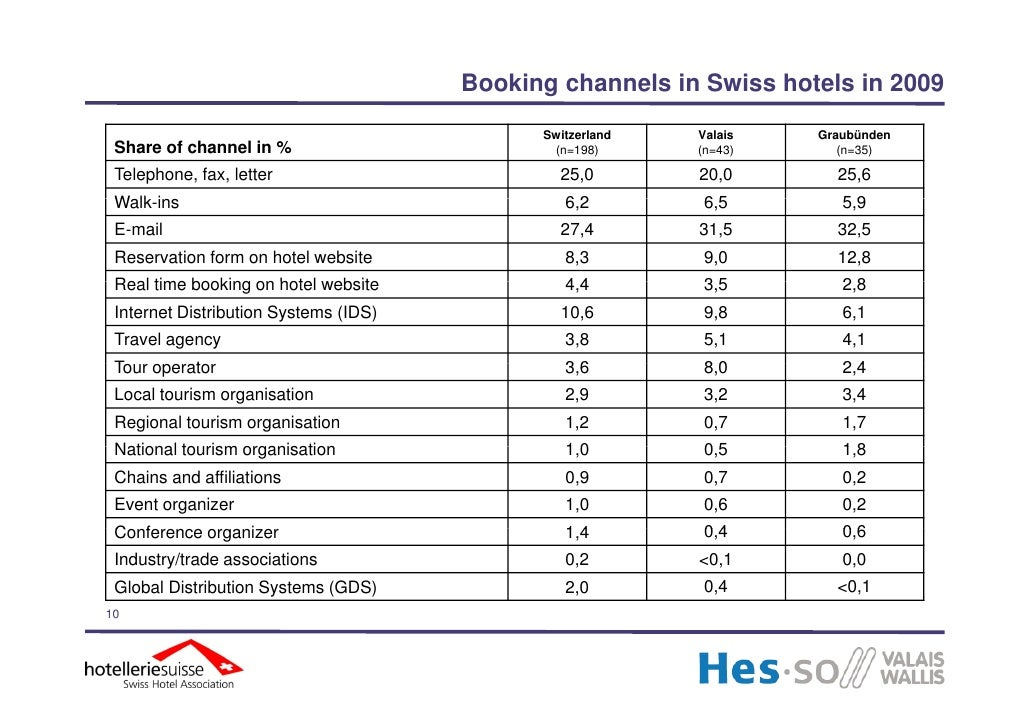Distribution Channels In The Swiss Hotel Industry