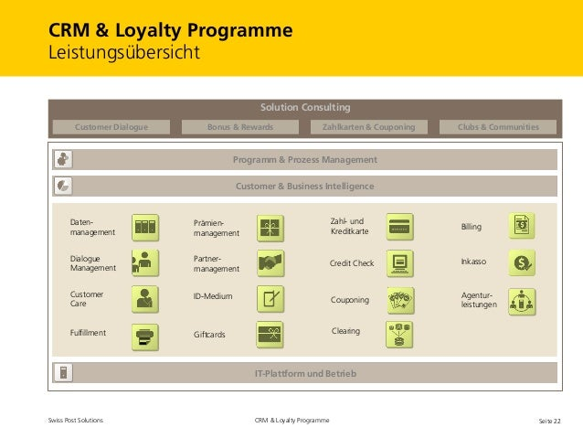 crm loyalty Corefin loyalty management is a microsoft dynamics crm add that manages loyalty programmes such as loyalty cards,vauchers and partner discounts.