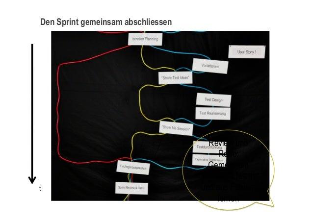 Den Sprint gemeinsam abschliessentReview undRetro:GemeinsamResultate feiernund aus FehlernlernenUser Story 1