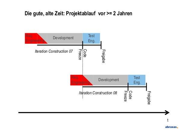 Die gute, alte Zeit: Projektablauf vor >= 2 JahrentIteration Construction 07CodeFreezeFreigabeIteration Construction 08Cod...