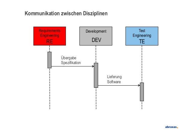 Kommunikation zwischen DisziplinenRequirementsEngineeringREDevelopmentDEVTestEngineeringTEÜbergabeSpezifikationLieferungSo...