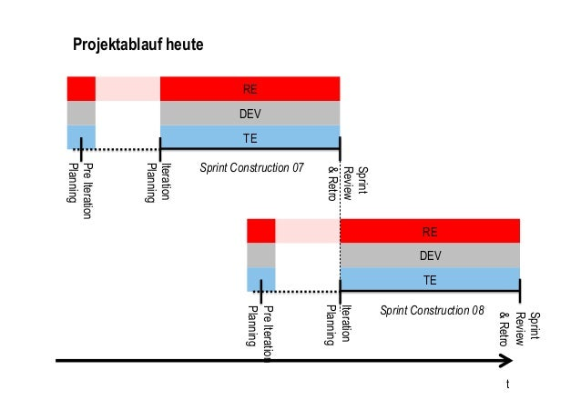 TESprint Construction 07REDEVSprintReview&RetroIterationPlanningPreIterationPlanningProjektablauf heuteTESprint Constructi...