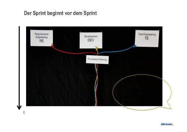 """Der Sprint beginnt vor dem Sprintt""""The Power ofThree"""" - schon beider Vorbereitungdes Sprints"""