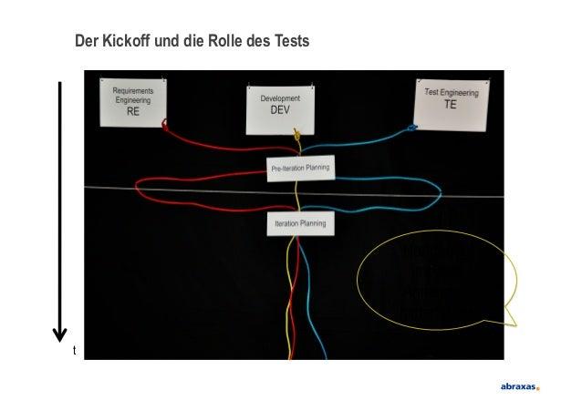 Der Kickoff und die Rolle des TeststHartnäckigimpliziteAnnahmenhinterfragen