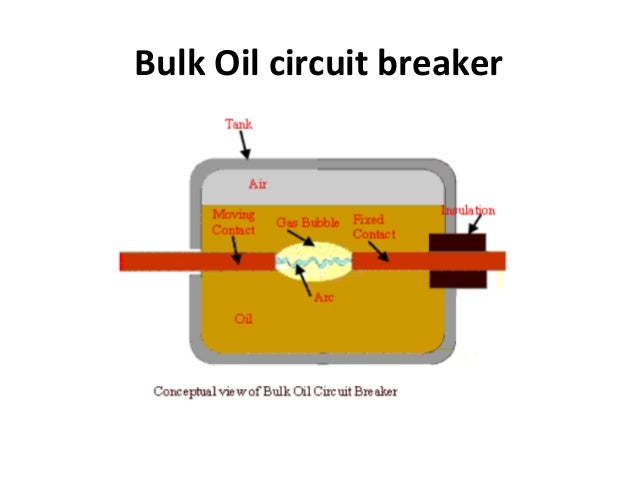Switchgear And Protection Lecture 2 Type Of Circuit Breakers And Appl
