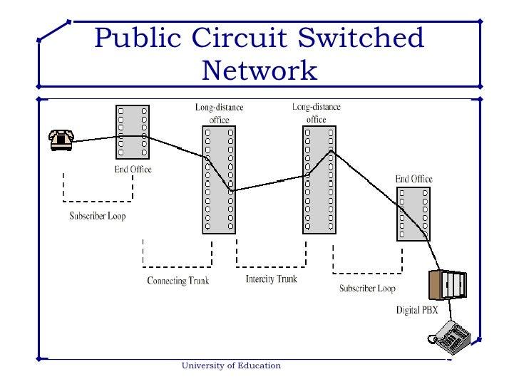switching techniques rh slideshare net circuit switching timing diagram two way switching circuit diagram
