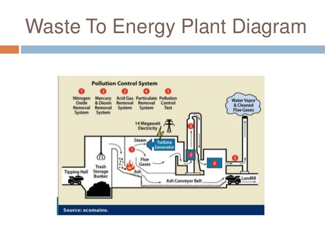 diagram of ash handling plant