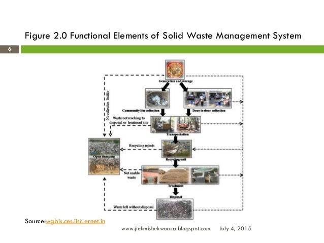 national solid waste management plan zambia The national solid waste management strategy for swaziland represents a long term plan (up to 2012) for addressing key issues, needs and problems experienced with waste management in swaziland.