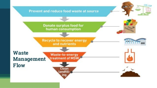 • Then from the remaining inorganic solid wastes, the re-usable and recyclable products such as polythene, plastic, rubber...
