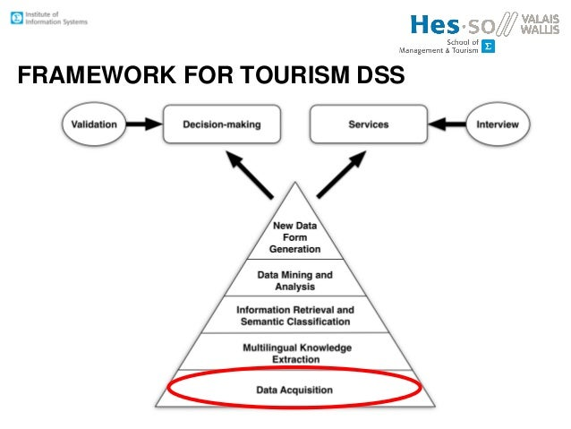 an outline of a plan for a decision support system dss Data-driven decision support system the implementation of a decision support system (dss) r, creating an effective data-driven decision.