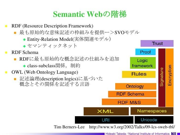 Semantic Webの階梯<br />RDF (Resource Description Framework)<br />最も原始的な意味記述の枠組みを提供ー>SVOモデル<br />Entity-Relation Model(実体関連モデ...