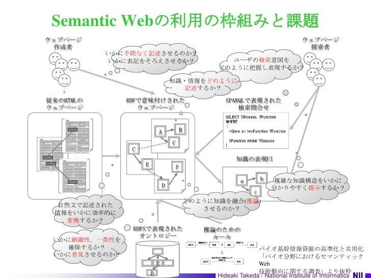 Semantic Webの利用の枠組みと課題<br />ウェブページ<br />作成者<br />ウェブページ<br />探索者<br />いかに手間なく記述させるのか?<br />いかに表記をそろえさせるか?<br />ユーザの検索意図を<b...